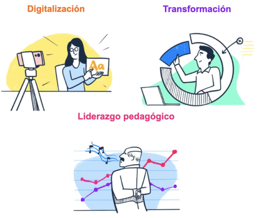 Procesos que se llevan en una plataforma educativa