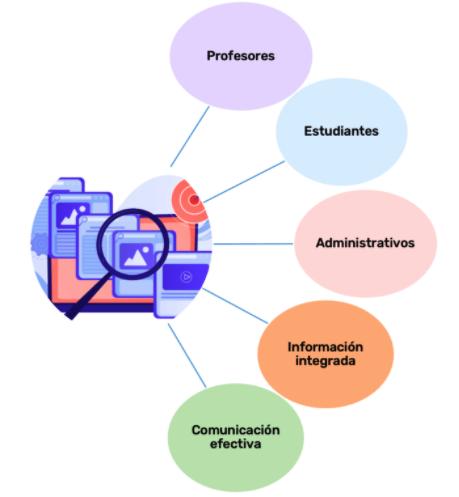 Elementos de una plataforma educativa