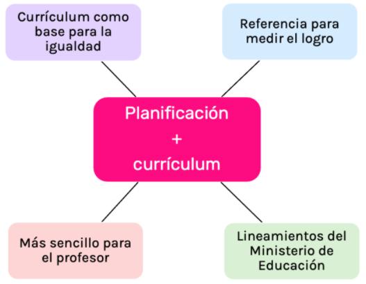 Plannificar de acuerdo al curriculum