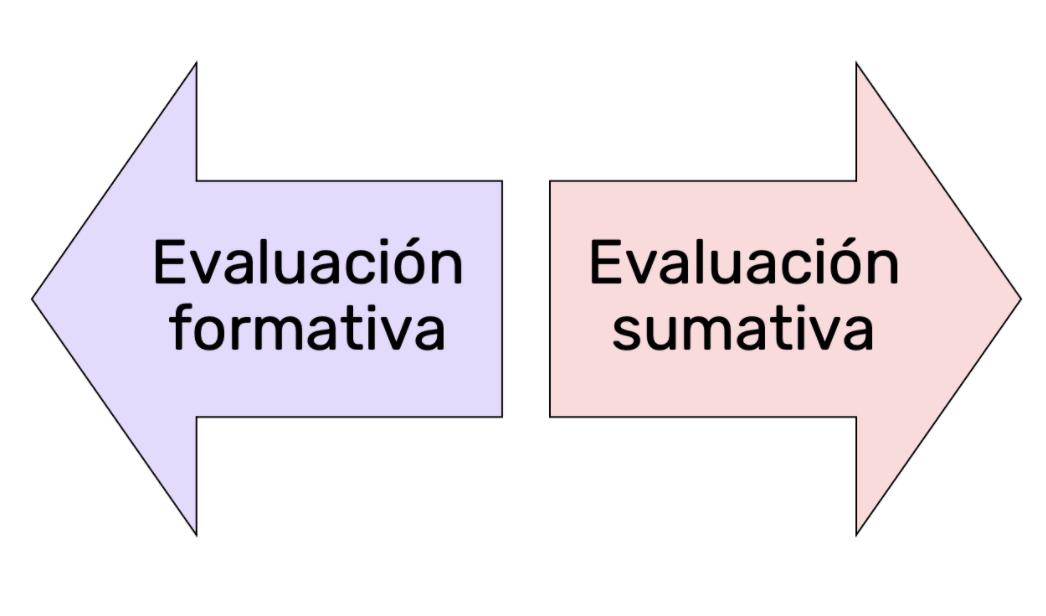 Conoce la diferencia entre a Evaluación sumativa y formativa