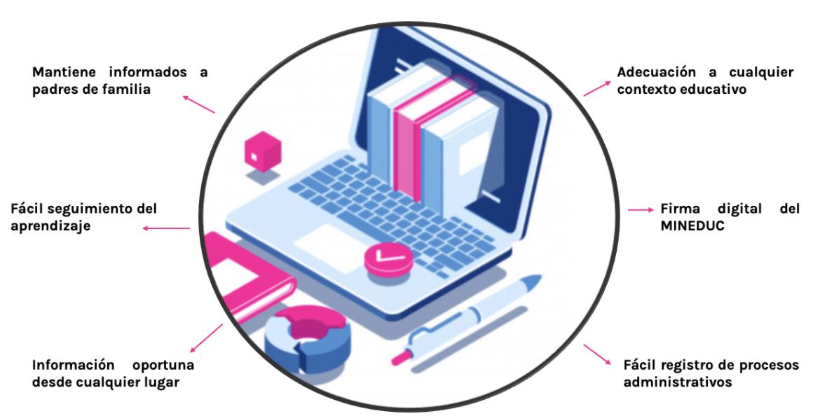 Conoce 6 características por las cuales el libro de clases digital es la mejora herramienta para tu colegio.